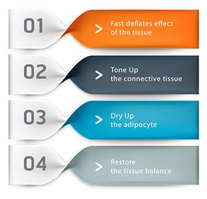 Easycells virkning i fire faser